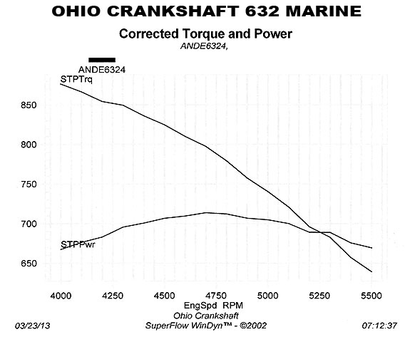 Complete Engines | Ohio Crankshaft